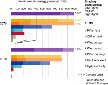 Global wind and solar resource