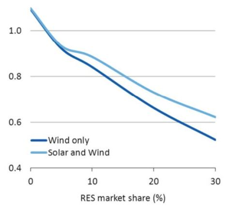 Hirth - wind and solar combined fall in value