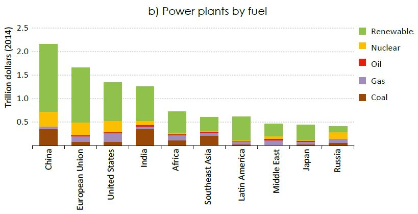 Investment by fuel in new policies scenario