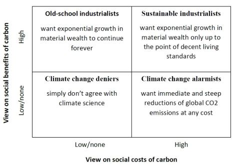 Opinions on benefits and costs of carbon