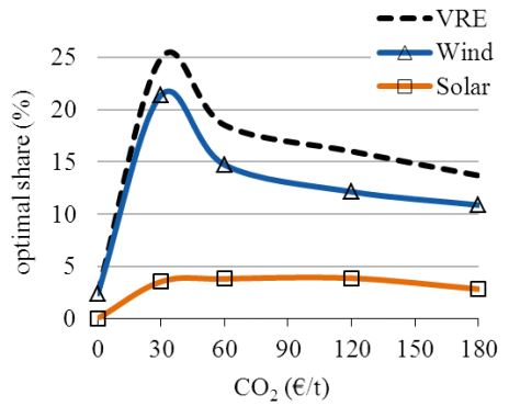 Optimal wind solar share as function of co2 price