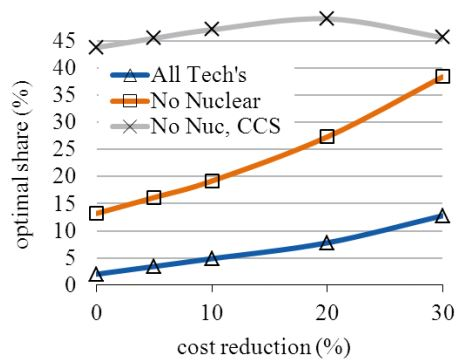 Optimal wind solar share under differnt technology options