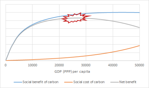 Social benefits and costs of carbon