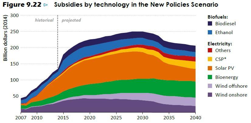 WEO 2015 renewable subsities