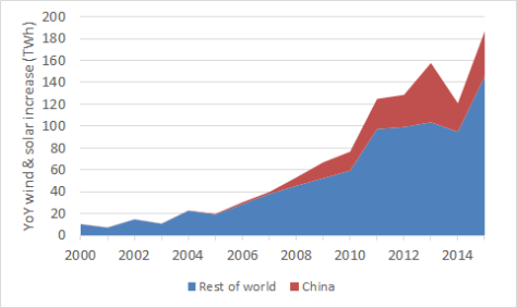 YOY increase in wind and solar in china and the world