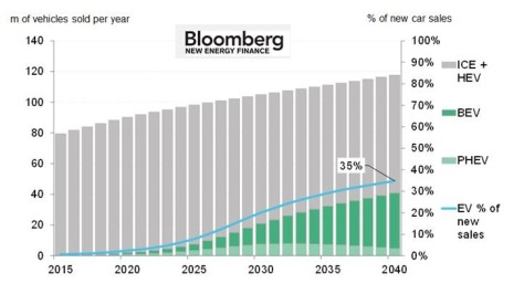 bnef-ev-projection