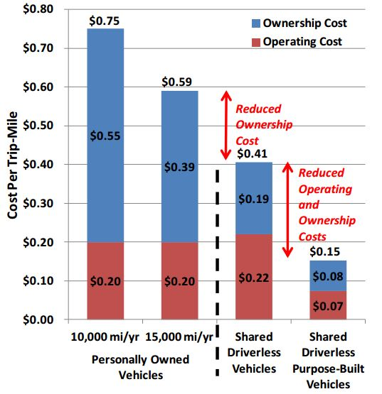 Cost per mile for autonomous vehicels