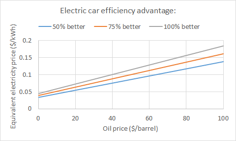 electric-car-vs-diesel-car-fuel-costs