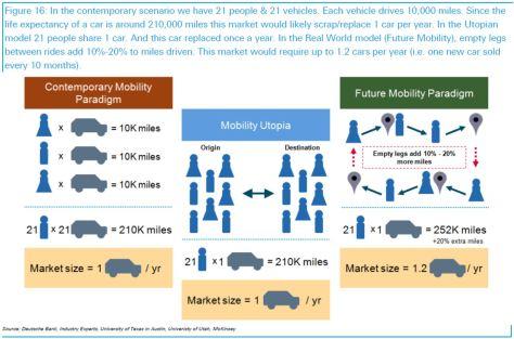 Future mobility paradigm