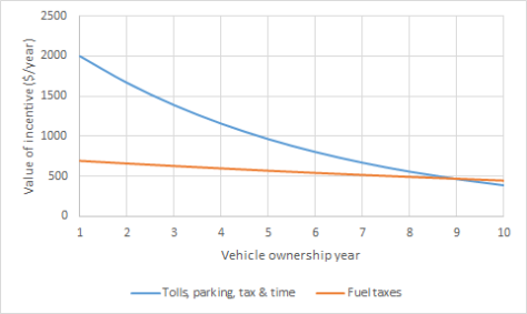 norway-electric-car-incentives-over-time