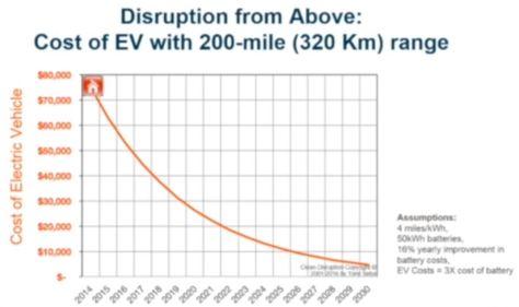 tony-seba-ev-cost-curve