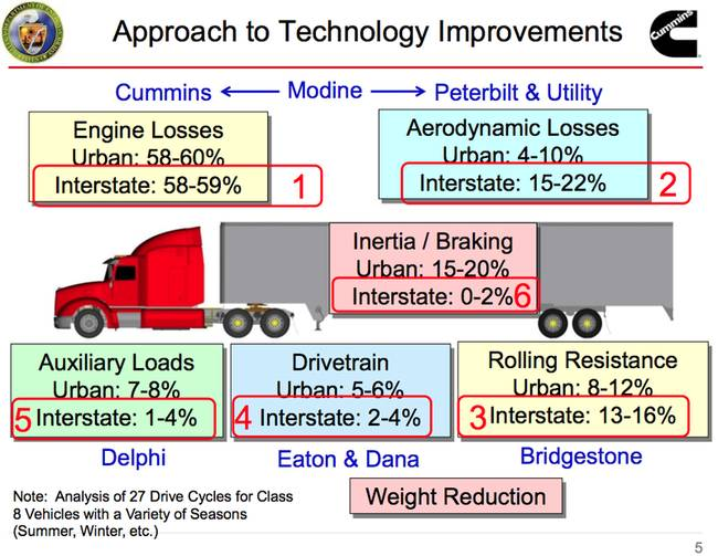 truck-efficiency-losses