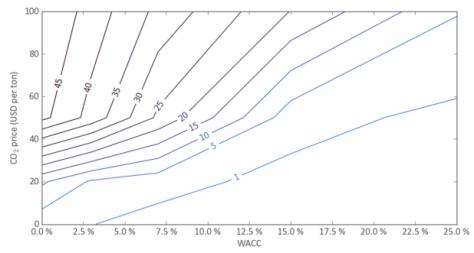welfare-optimized-penetration-wacc-and-co2-price-ii