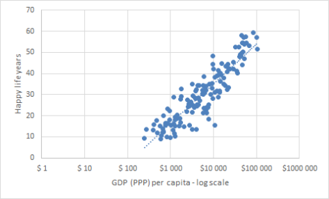 happy-life-years-vs-gdp-per-capita