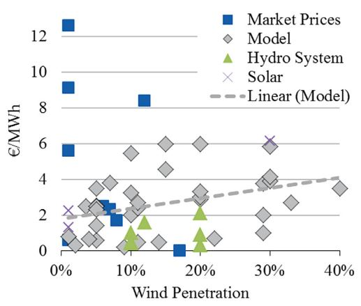 Seeking Consensus on the Externalized Costs of Solar Power | Energy