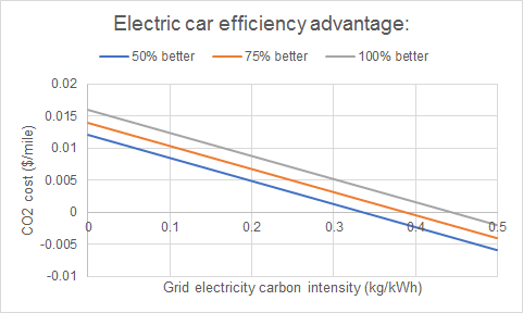 Why the electric car hype is overblown