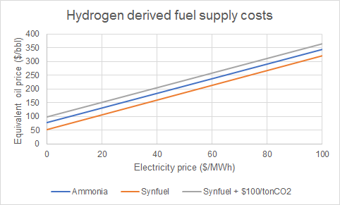 Beyond oil: options for clean fuel production