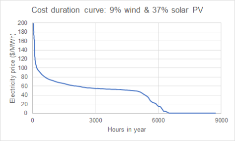 Cost duration curve high wind and solar