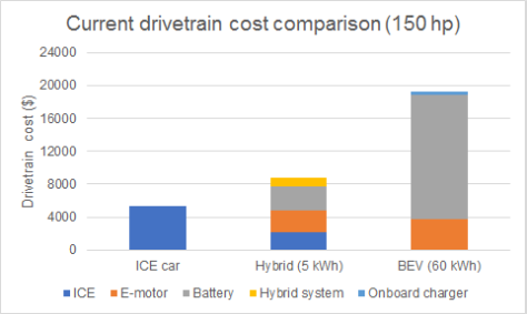 Drivetrain cost compare - current