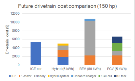 Drivetrain cost compare - with FCV