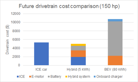 Drivetrain cost compare