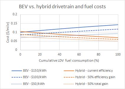 BEV vs hybrid drivetrain and fuel costs - autonomous
