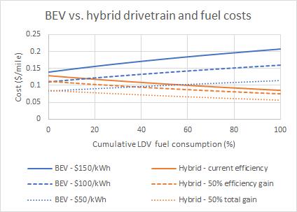 BEV vs hybrid drivetrain and fuel costs