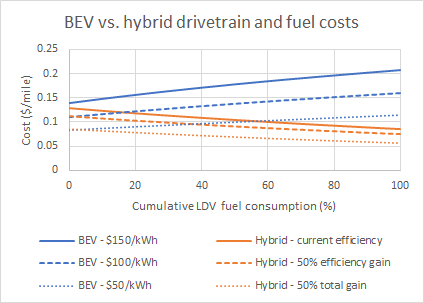 BEV vs hybrid drivetrain and fuel costs