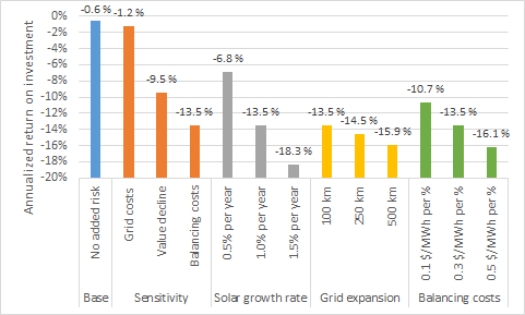 What are the Risks Related to Solar Power Investment